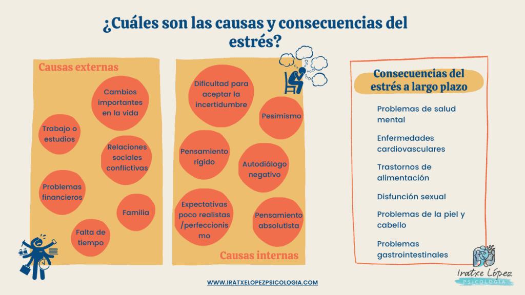 causas y consecuencias estrés Infografía resumen